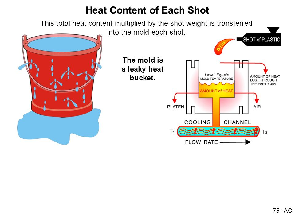 Heat Content of Each Shot The mold is a leaky heat bucket.