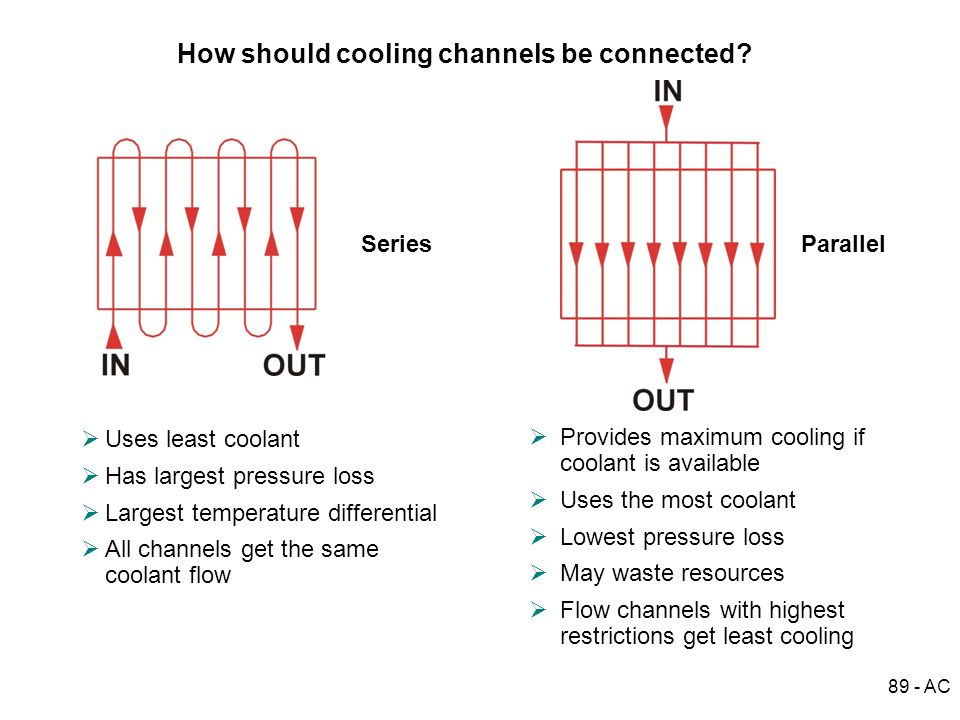 How should cooling channels be connected
