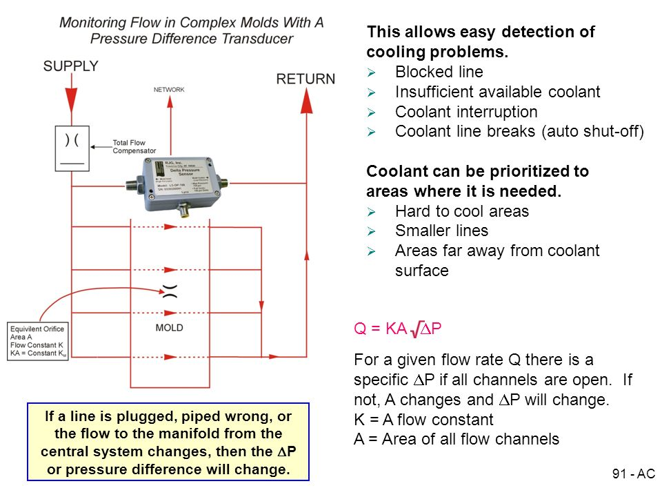 This allows easy detection of cooling problems. Blocked line