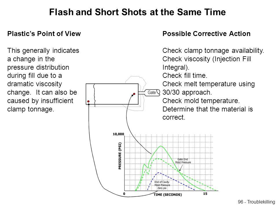 Flash and Short Shots at the Same Time