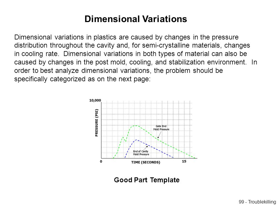 Dimensional Variations