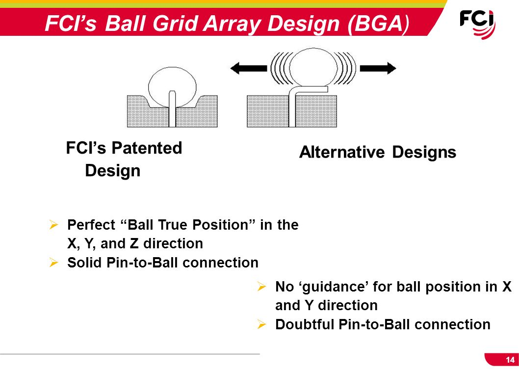 FCI's Ball Grid Array Design (BGA)