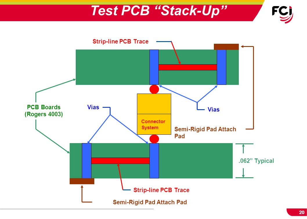 Test PCB Stack-Up PCB Boards Vias (Rogers 4003)