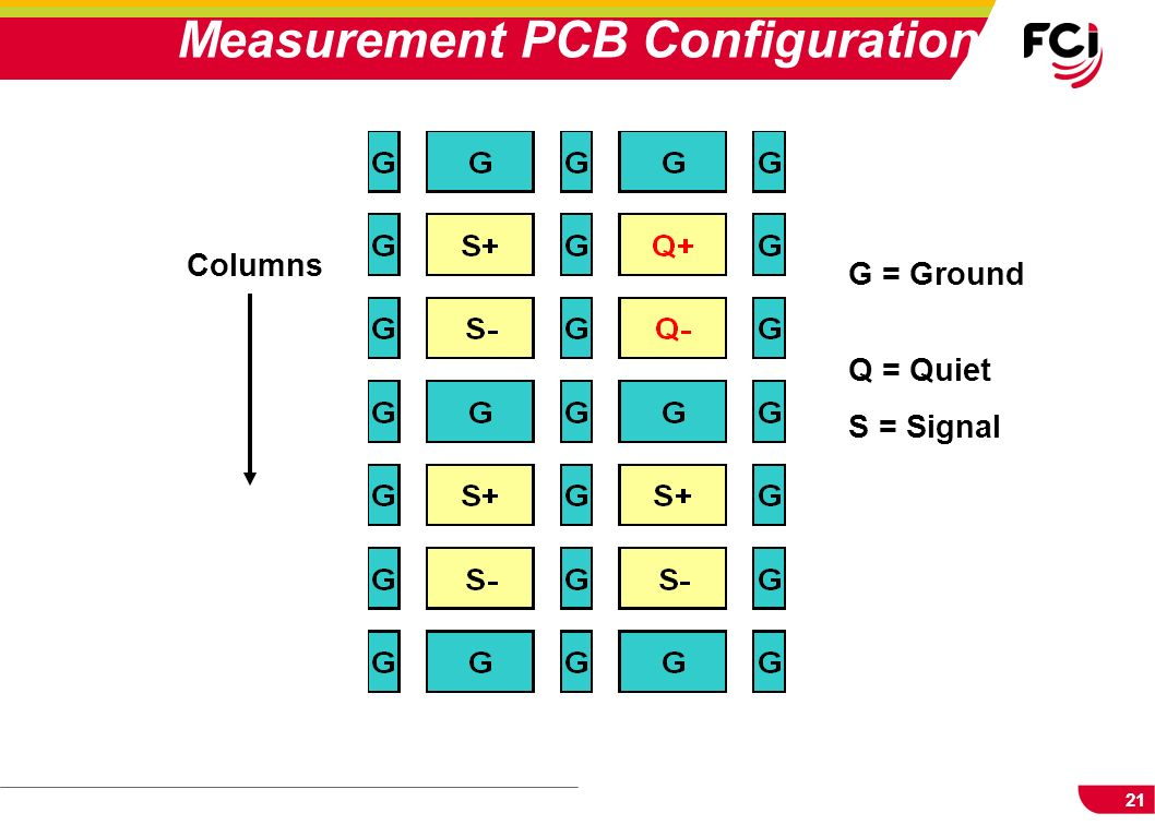 Measurement PCB Configuration