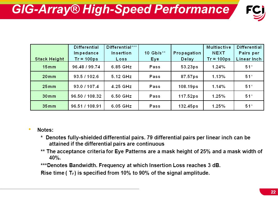 GIG-Array® High-Speed Performance
