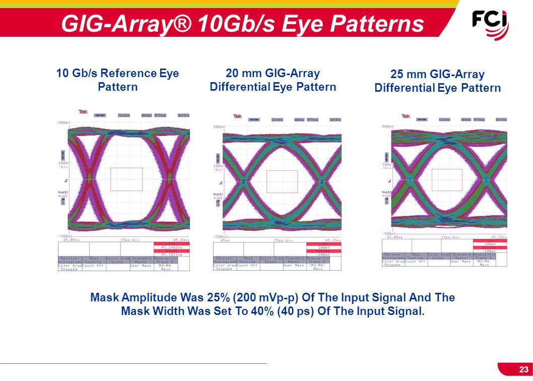 GIG-Array® 10Gb/s Eye Patterns