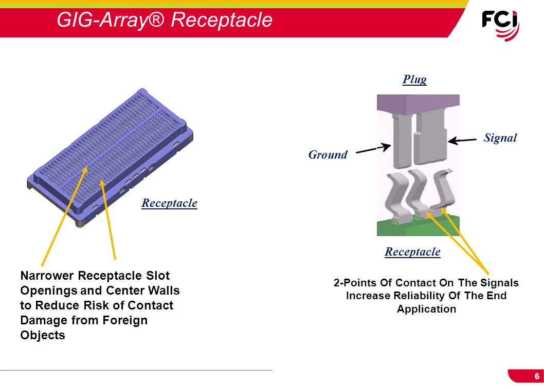 GIG-Array® Receptacle