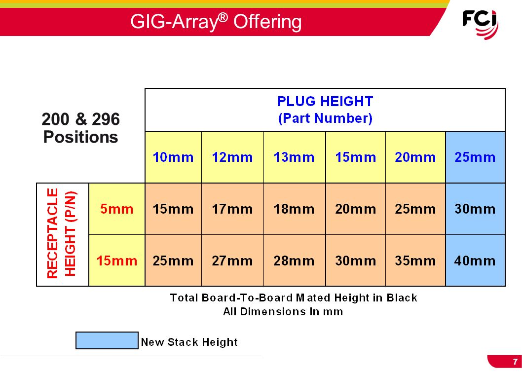 GIG-Array® Offering 200 & 296 Positions