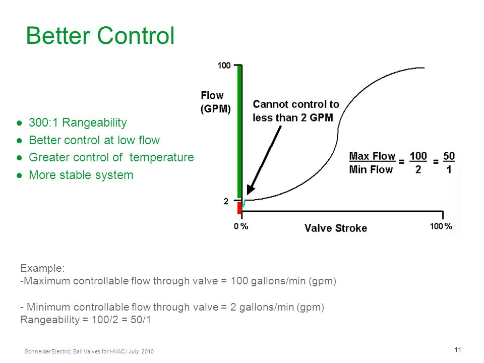 Better Control 300:1 Rangeability Better control at low flow