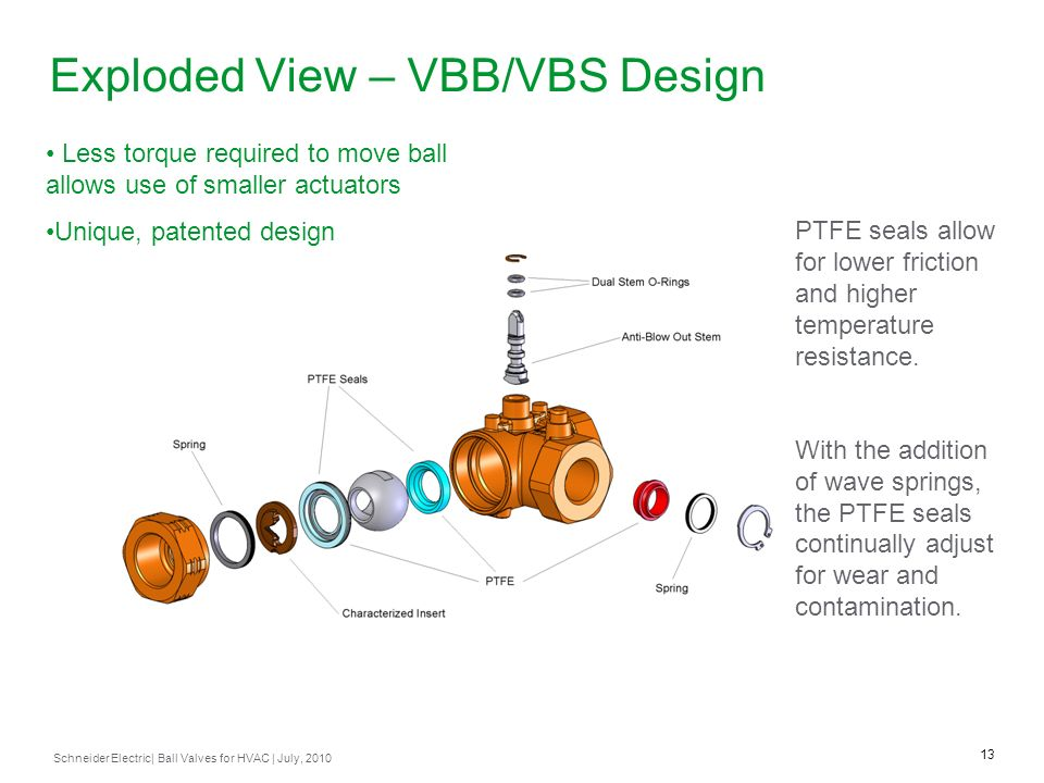Exploded View – VBB/VBS Design