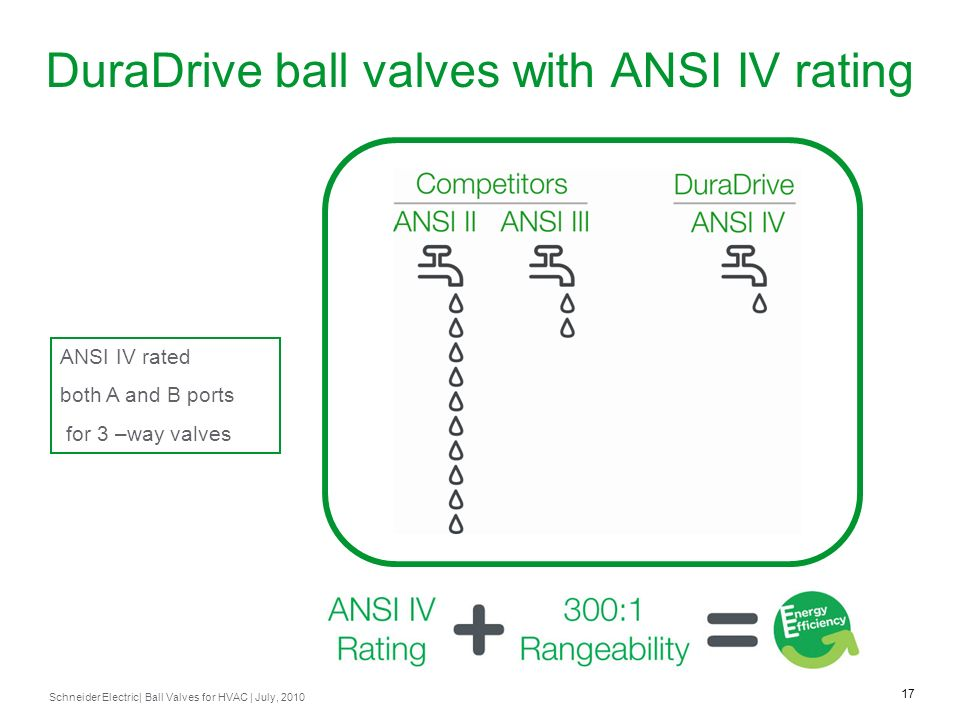 DuraDrive ball valves with ANSI IV rating