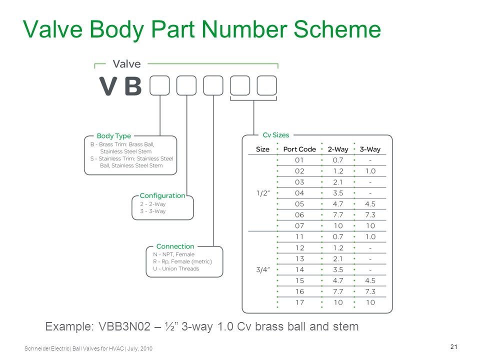 Valve Body Part Number Scheme