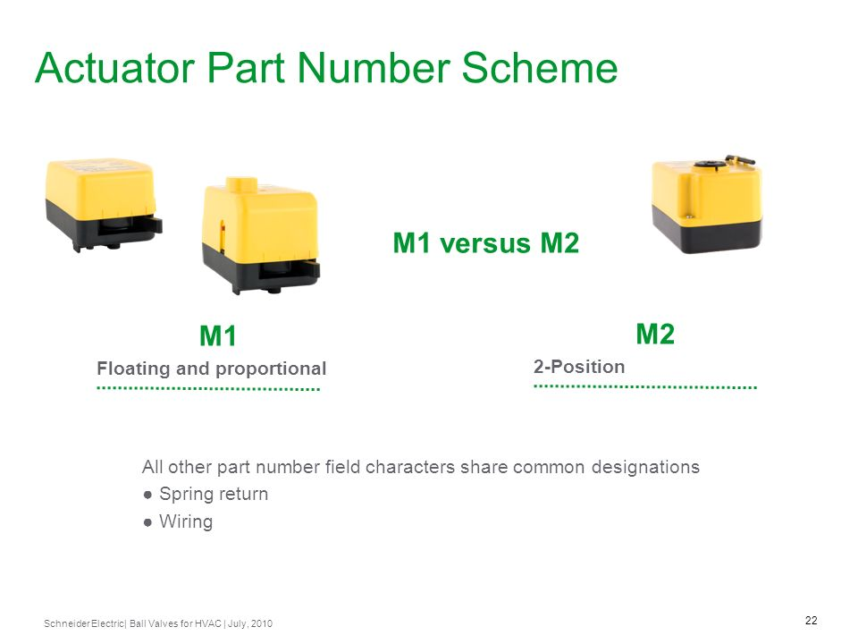 Actuator Part Number Scheme