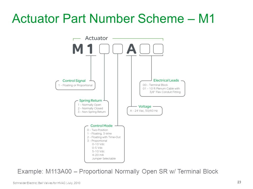 Actuator Part Number Scheme – M1
