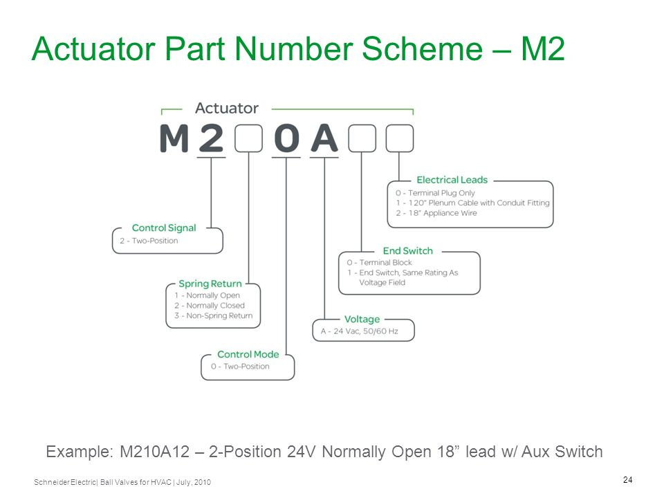 Actuator Part Number Scheme – M2