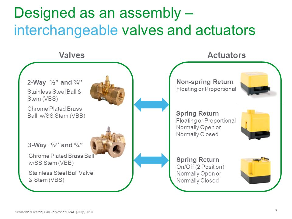 Designed as an assembly – interchangeable valves and actuators