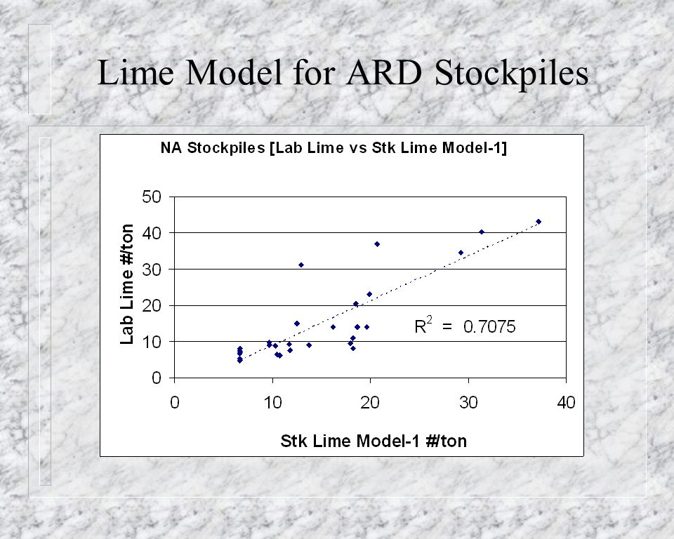 Lime Model for ARD Stockpiles