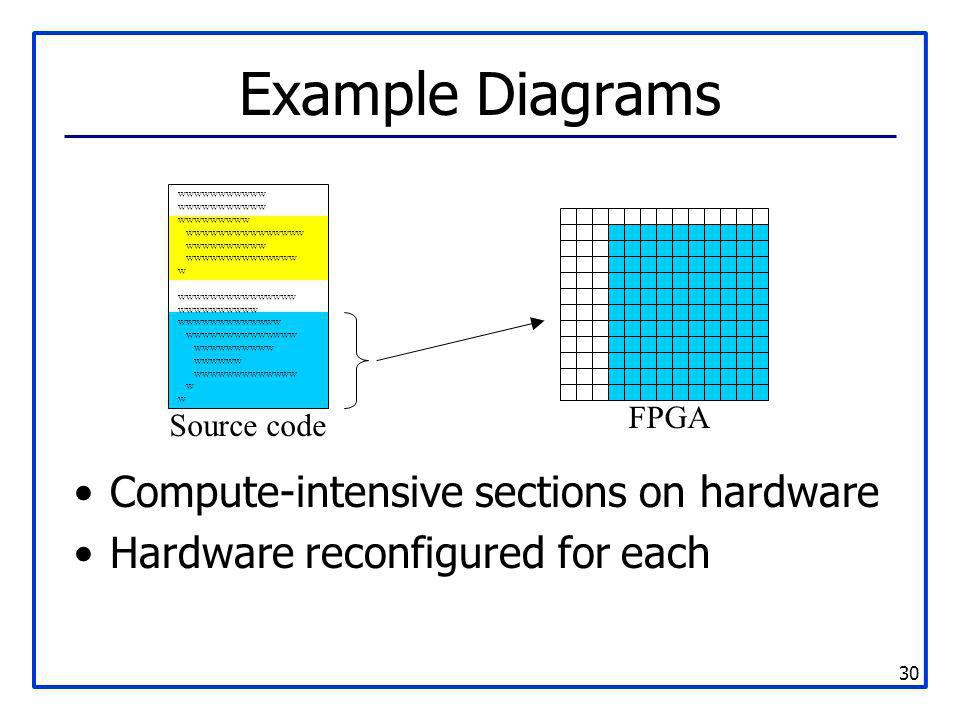 Example Diagrams Compute-intensive sections on hardware