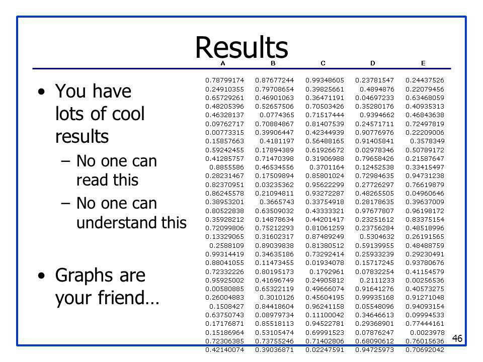 Results You have lots of cool results Graphs are your friend…
