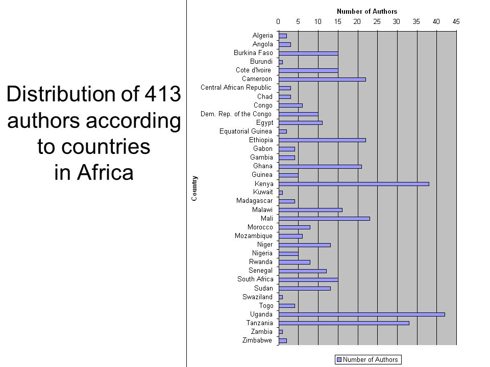 Distribution of 413 authors according to countries in Africa