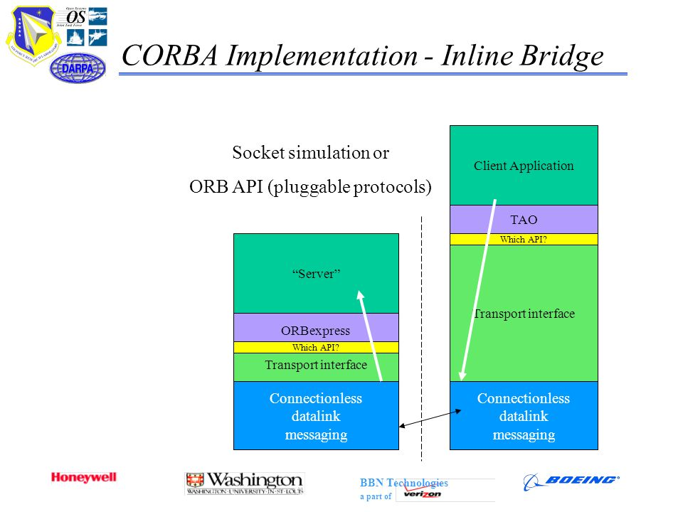CORBA Implementation - Inline Bridge