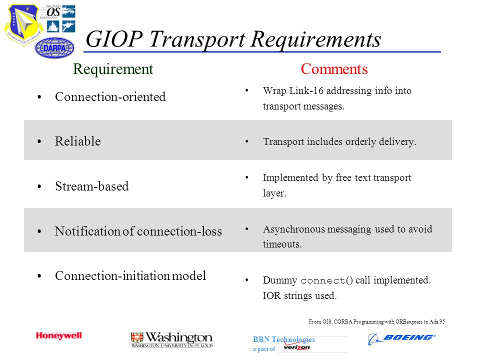 GIOP Transport Requirements