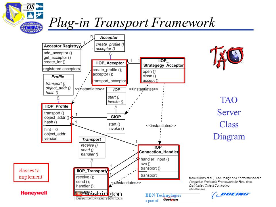 Plug-in Transport Framework