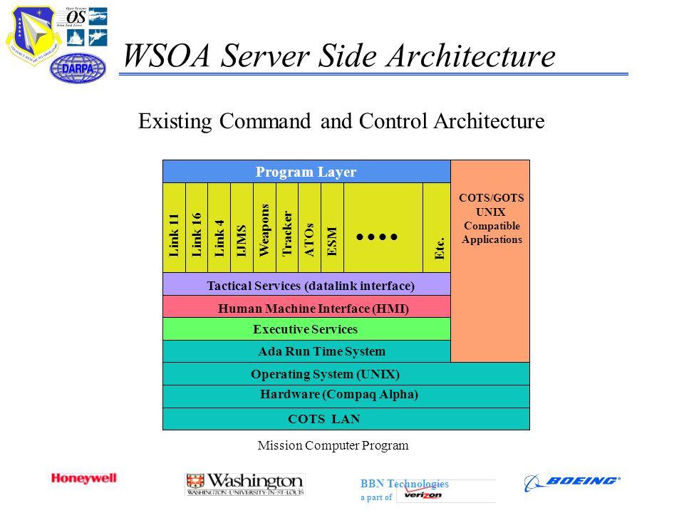 WSOA Server Side Architecture