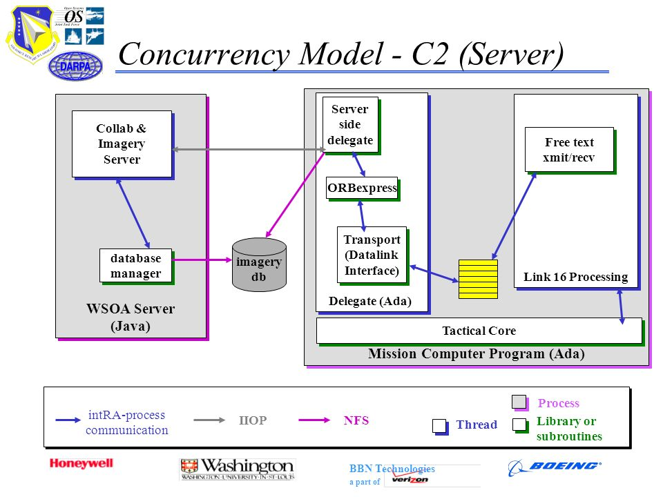 Concurrency Model - C2 (Server)