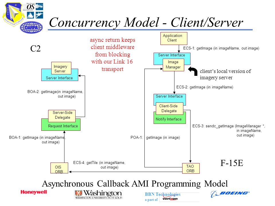 Concurrency Model - Client/Server