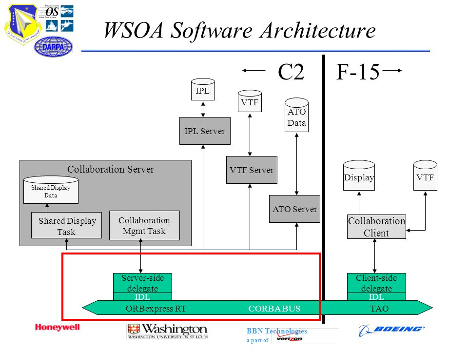WSOA Software Architecture