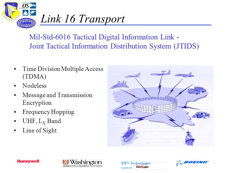 Link 16 Transport Mil-Std-6016 Tactical Digital Information Link -