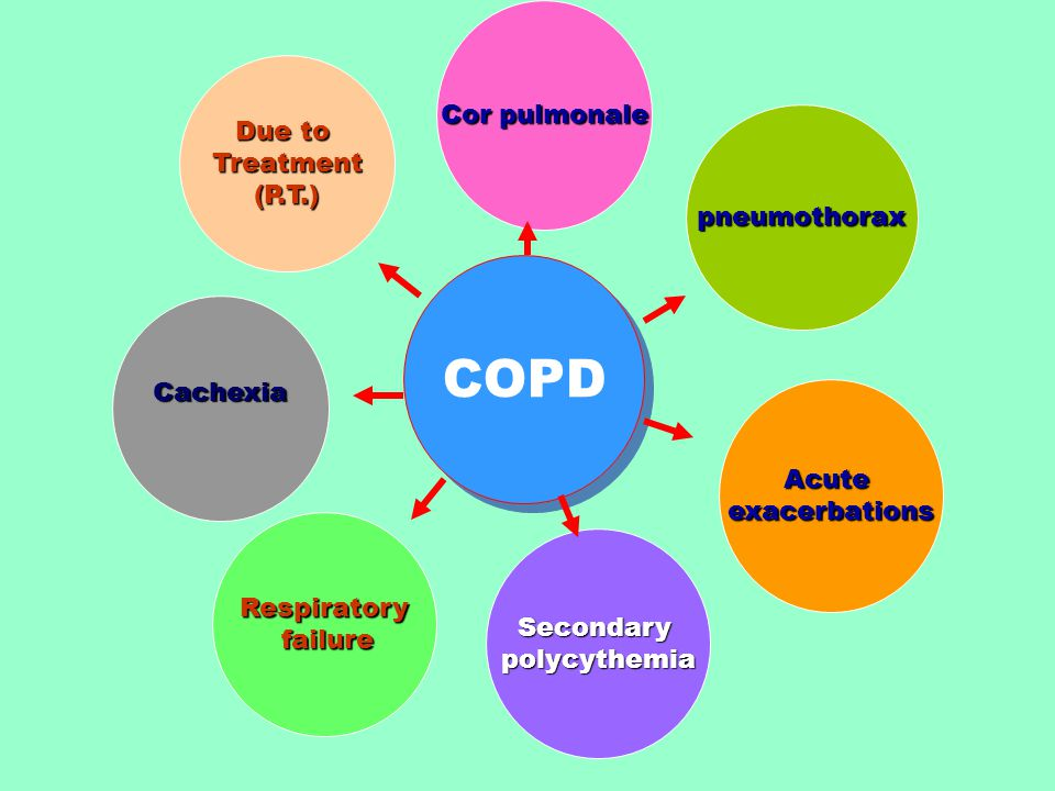COPD Cor pulmonale Due to Treatment (P.T.) pneumothorax Cachexia Acute