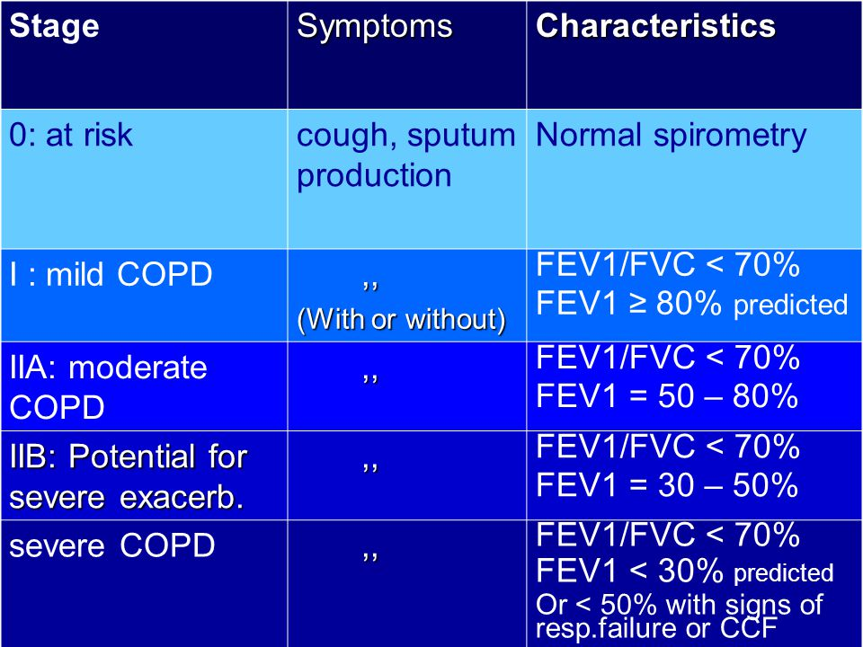 cough, sputum production Normal spirometry