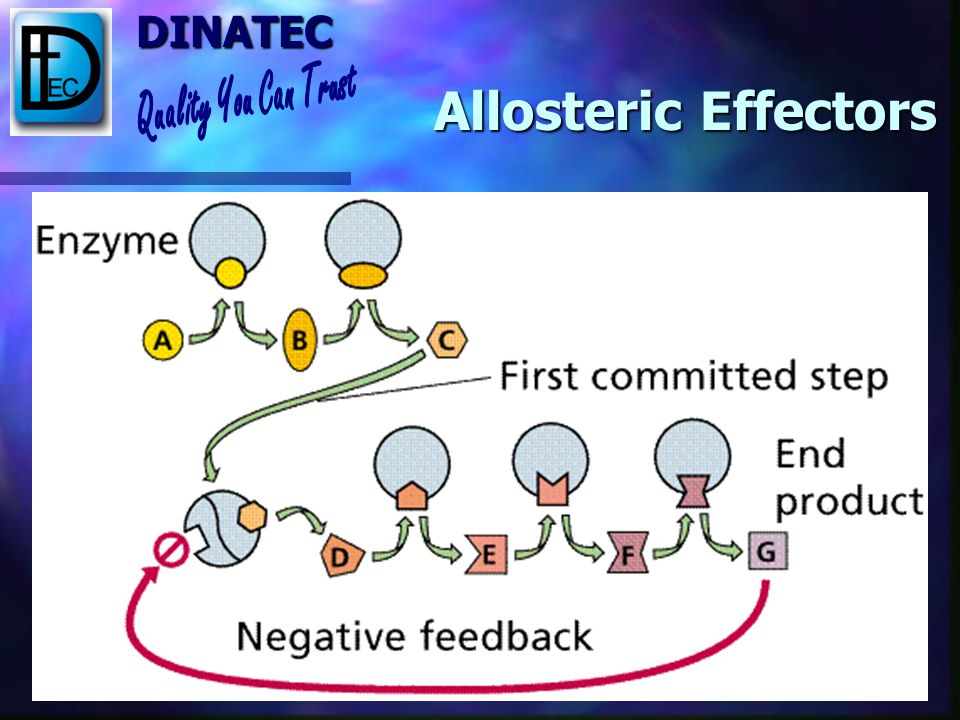 Allosteric Effectors