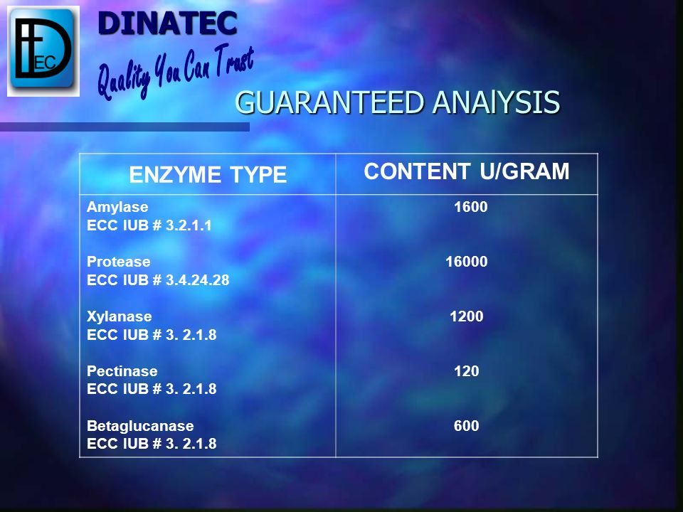 GUARANTEED ANAlYSIS ENZYME TYPE CONTENT U/GRAM Amylase