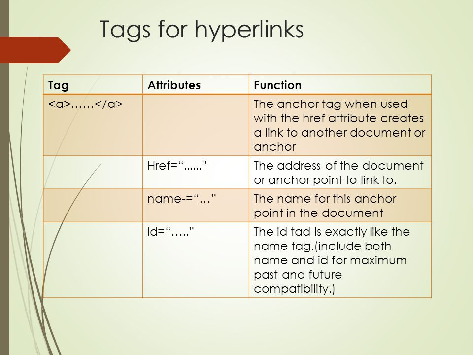 Tags for hyperlinks Tag Attributes Function <a>……</a>