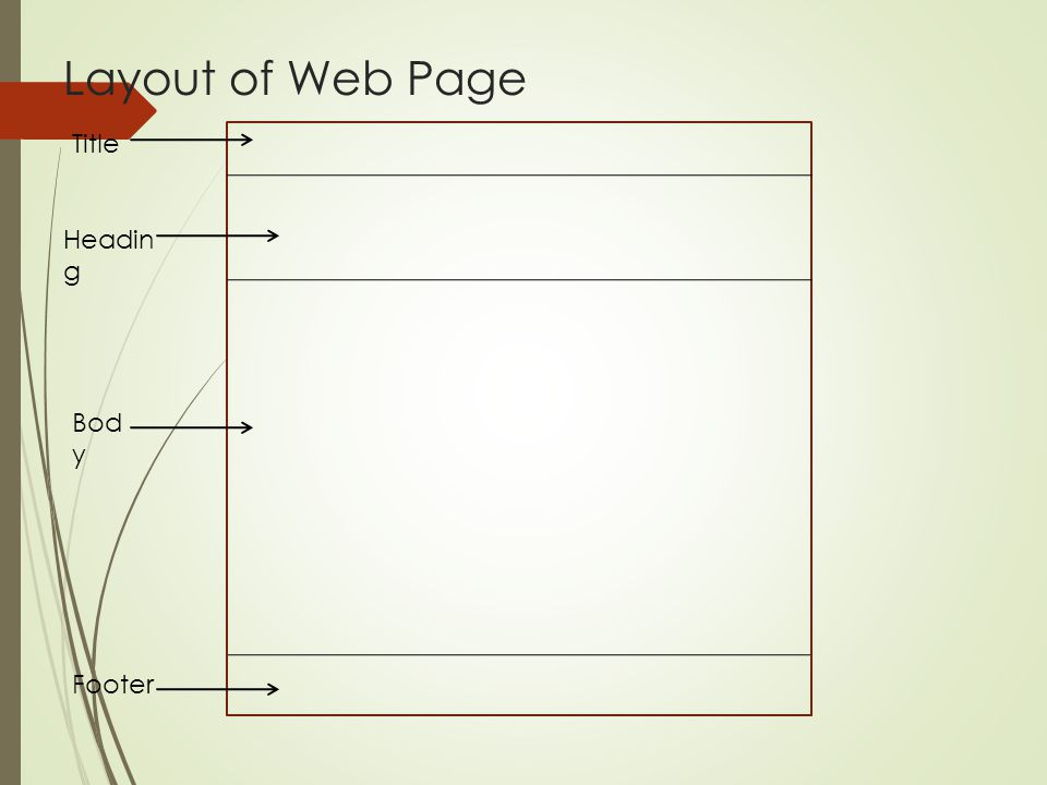 Layout of Web Page Title Heading Body Footer