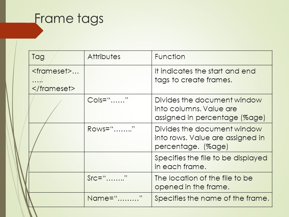 Frame tags Tag Attributes Function <frameset>……..