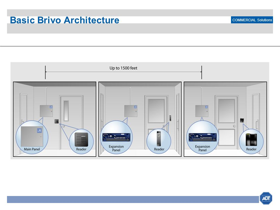 Basic Brivo Architecture