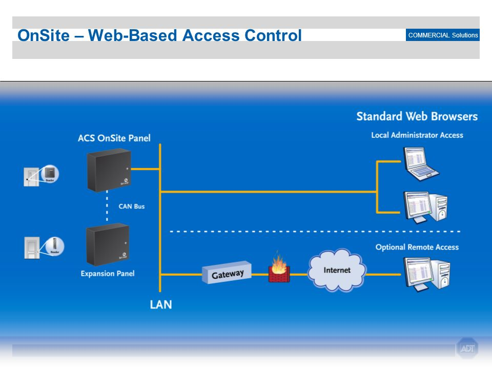 OnSite – Web-Based Access Control