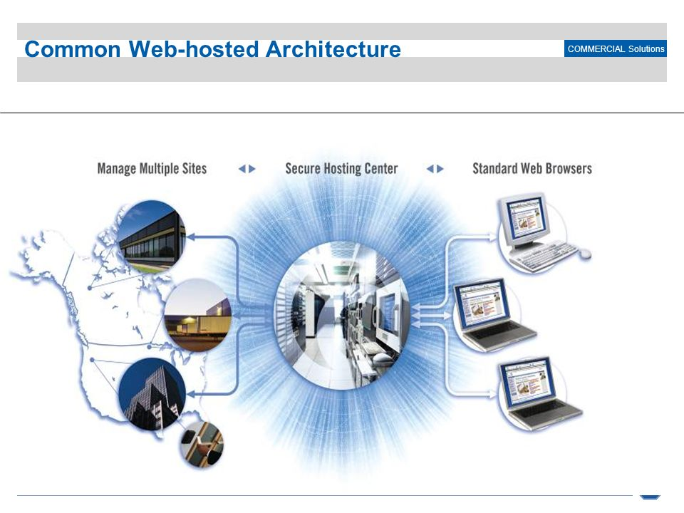 Common Web-hosted Architecture