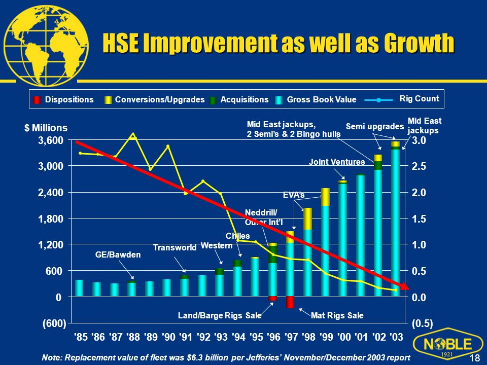 HSE Improvement as well as Growth