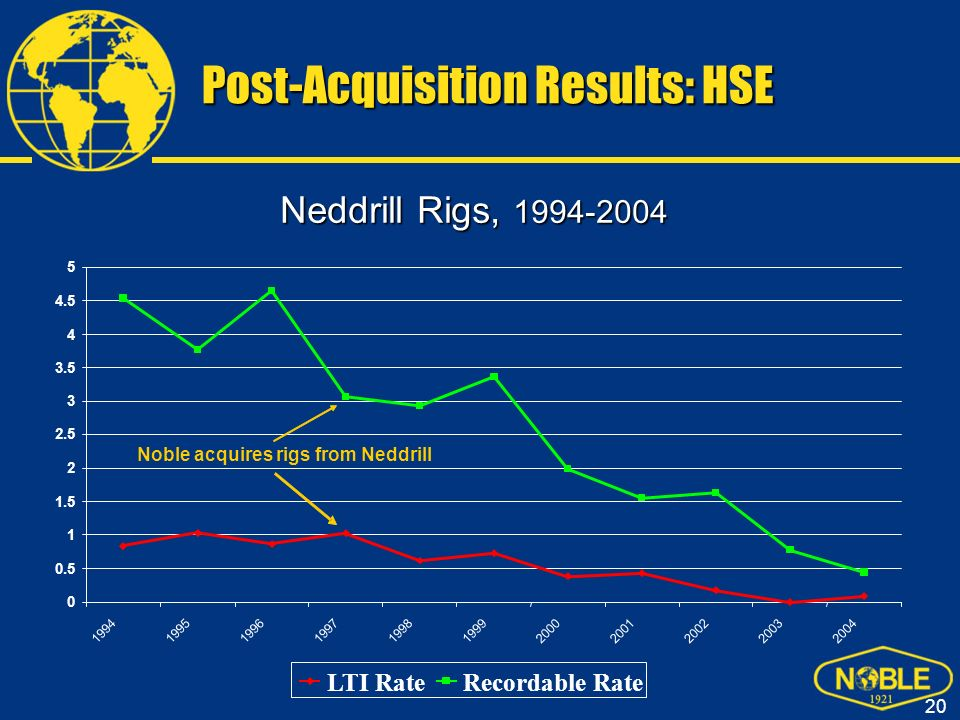 Post-Acquisition Results: HSE