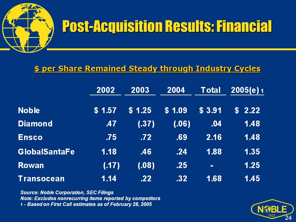 Post-Acquisition Results: Financial