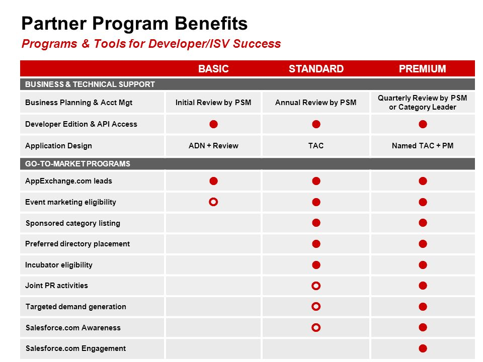 Partner Program Benefits Programs & Tools for Developer/ISV Success