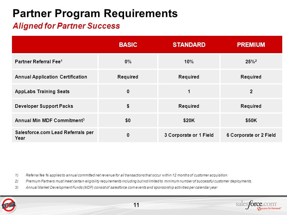 Partner Program Requirements Aligned for Partner Success