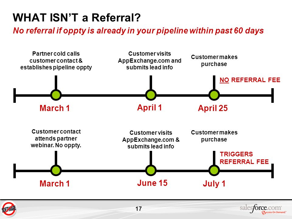 WHAT ISN'T a Referral No referral if oppty is already in your pipeline within past 60 days