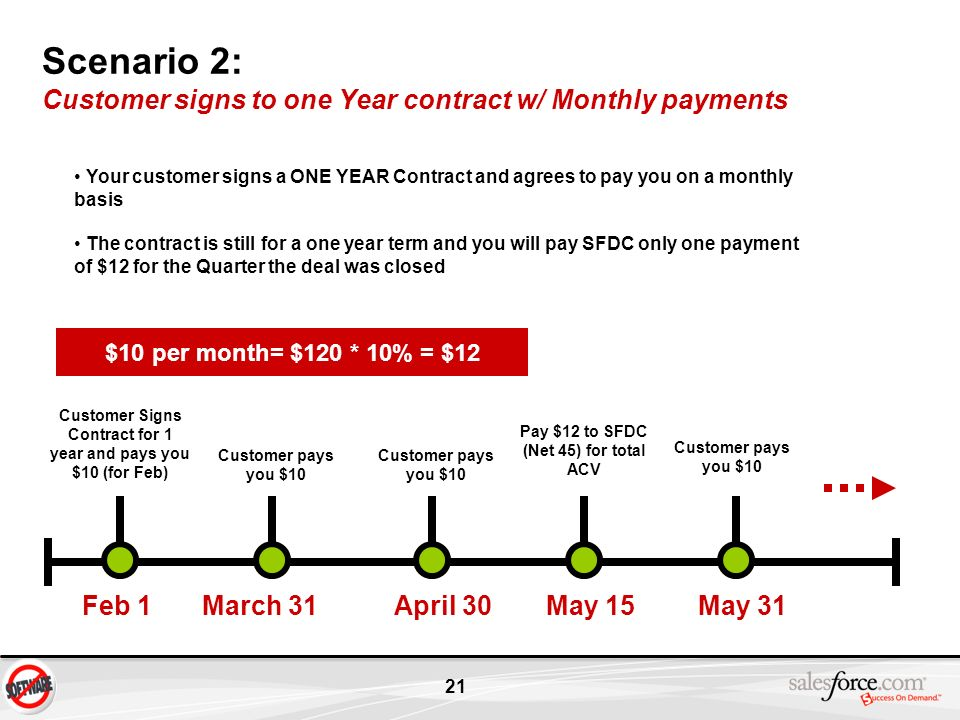 Scenario 2: Customer signs to one Year contract w/ Monthly payments