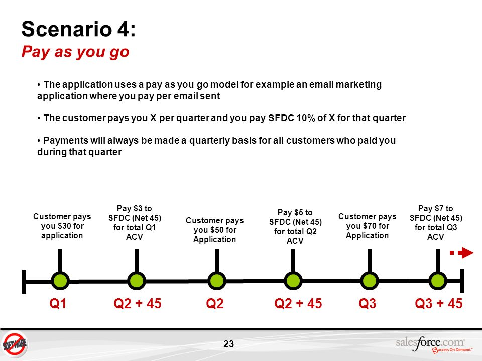 Scenario 4: Pay as you go Q1 Q Q2 Q Q3 Q3 + 45